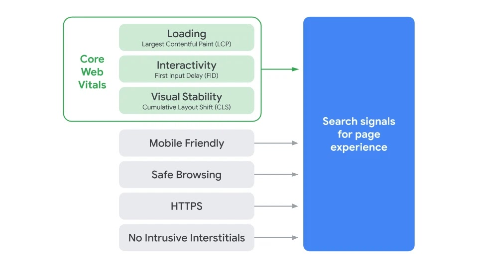 Graphic showing the core web vitals essential to Google's Page Experience update.