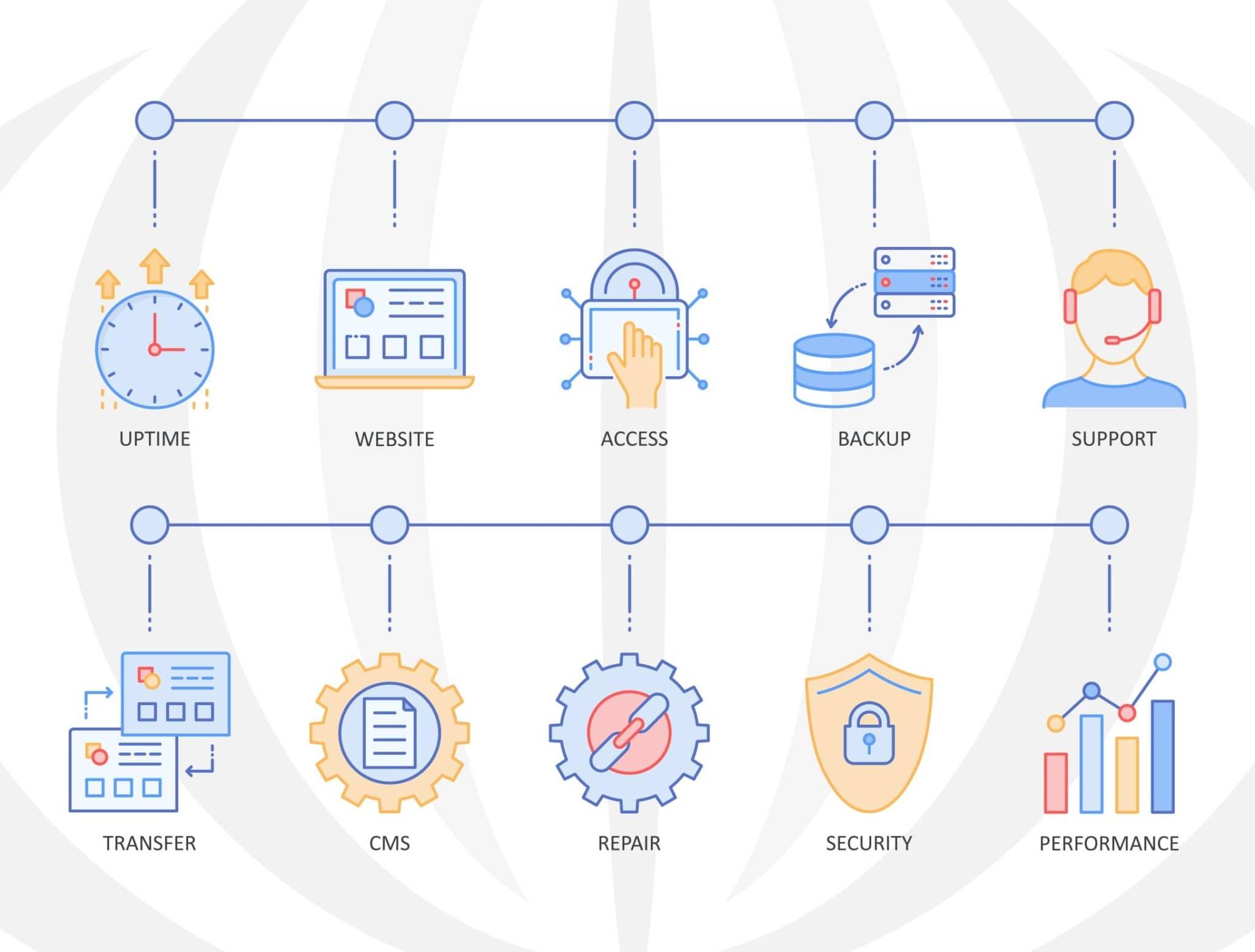 Illustration demonstrating the benefits of web hosting companies